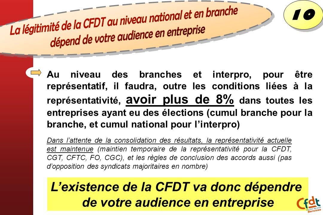 La légitimité de la CFDT au niveau national et en branche