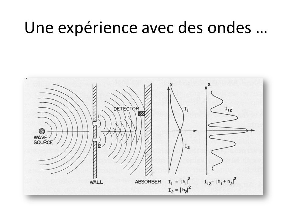 Une expérience avec des ondes …