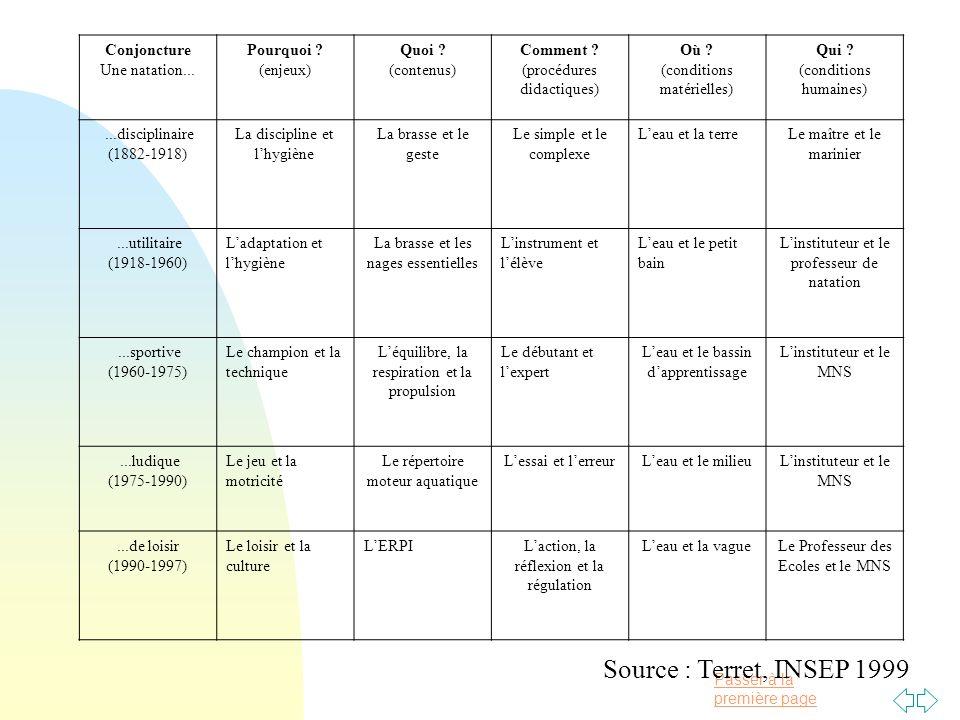 Source : Terret, INSEP 1999 Conjoncture Une natation... Pourquoi