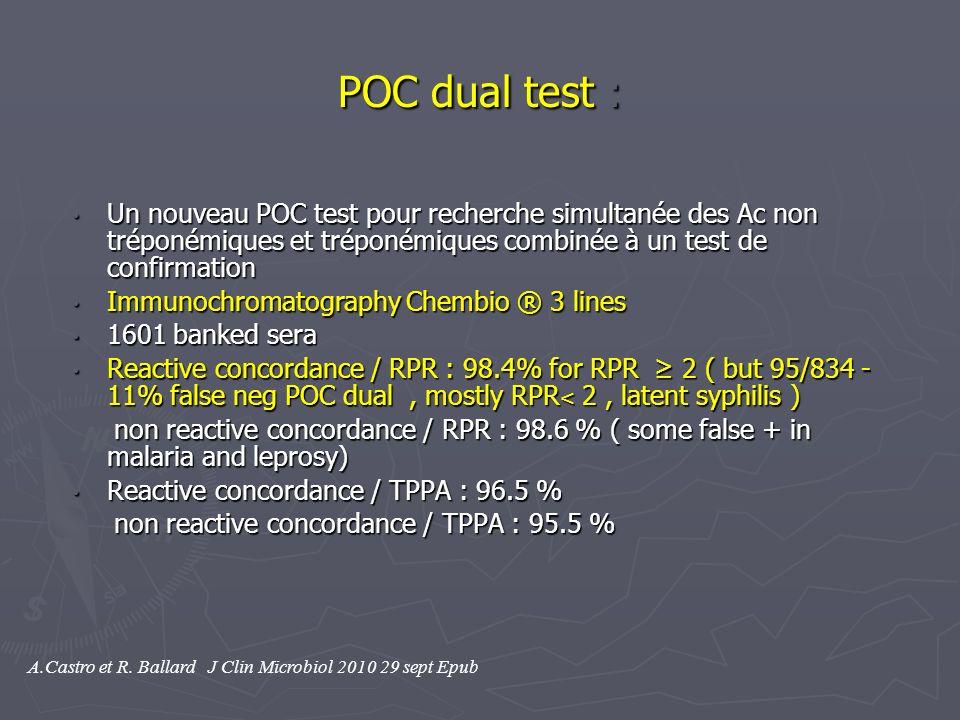 POC dual test : Un nouveau POC test pour recherche simultanée des Ac non tréponémiques et tréponémiques combinée à un test de confirmation.