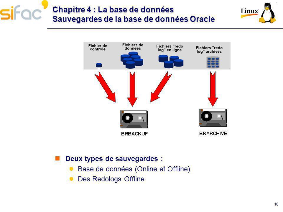 Chapitre 4 : La base de données Sauvegardes de la base de données Oracle