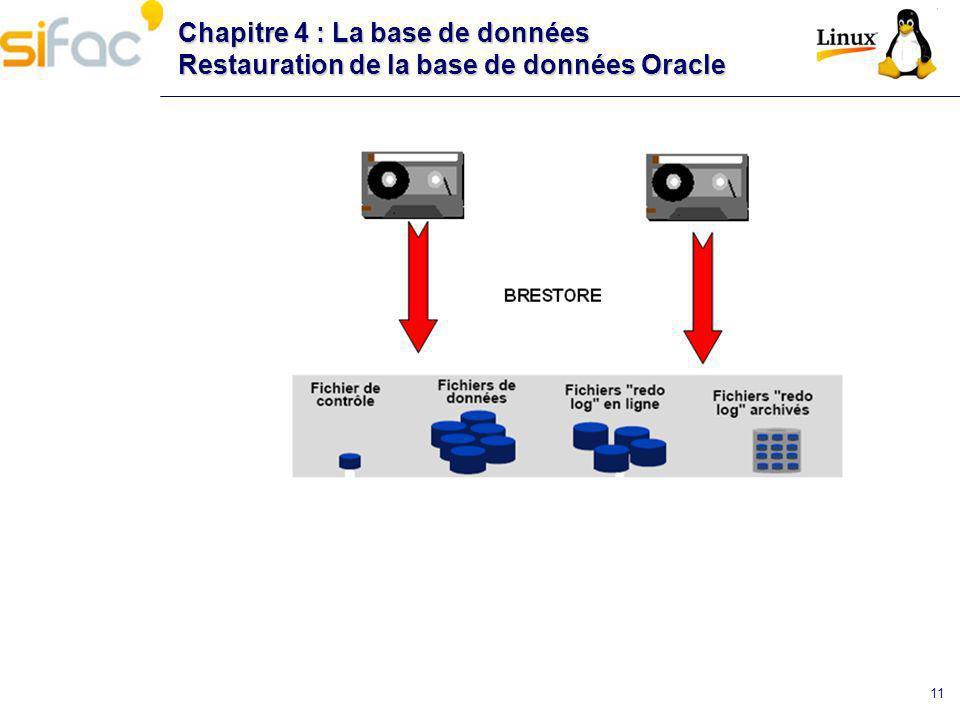 Chapitre 4 : La base de données Restauration de la base de données Oracle