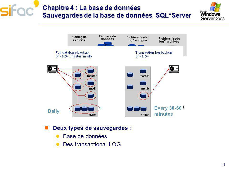 Chapitre 4 : La base de données Sauvegardes de la base de données SQL