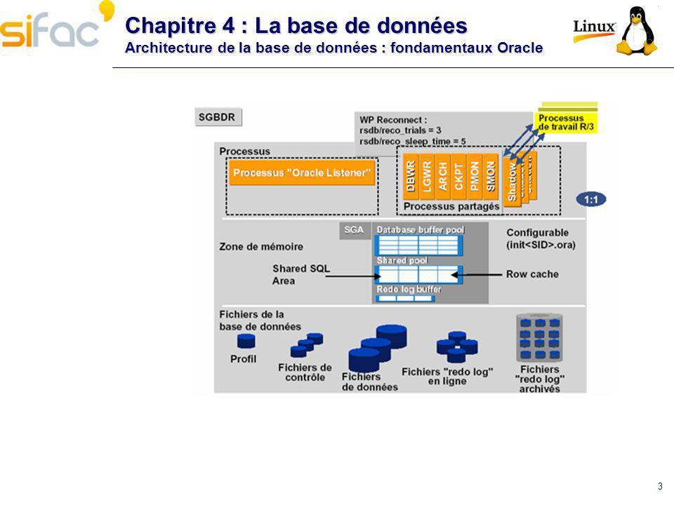 Chapitre 4 : La base de données Architecture de la base de données : fondamentaux Oracle