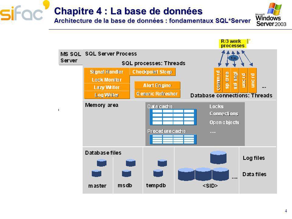 Chapitre 4 : La base de données Architecture de la base de données : fondamentaux SQL*Server