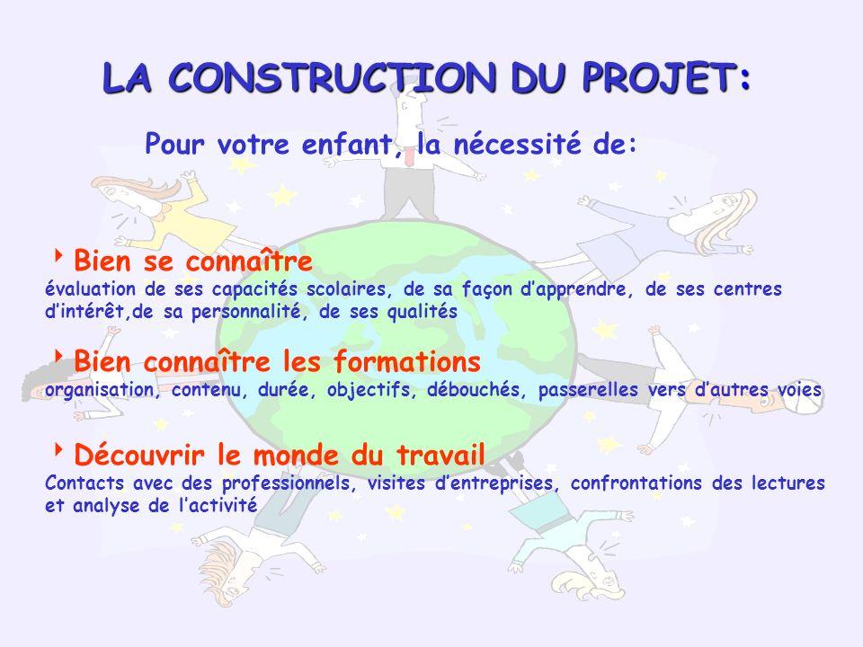 LA CONSTRUCTION DU PROJET: