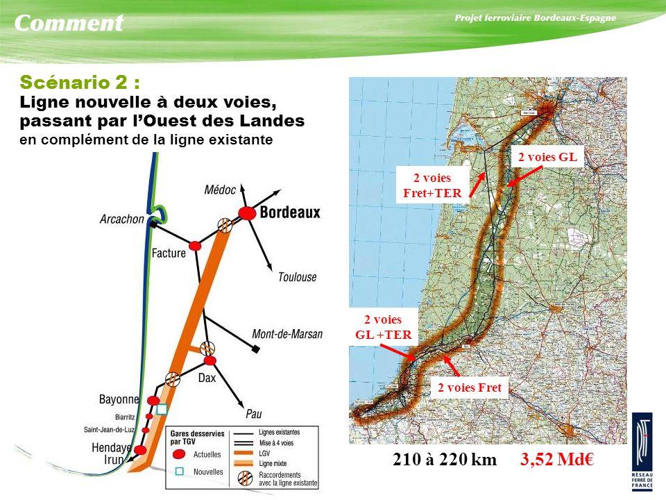 Scénario 2 : 210 à 220 km 3,52 Md€ Ligne nouvelle à deux voies,