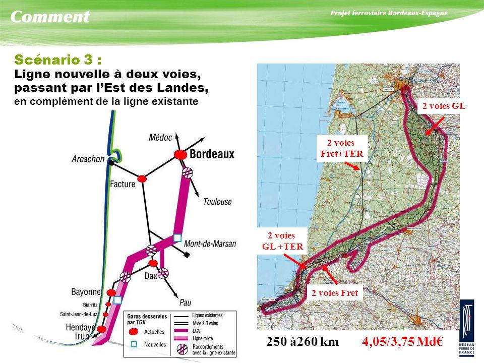 Scénario 3 : 250 à260 km 4,05/3,75 Md€ Ligne nouvelle à deux voies,