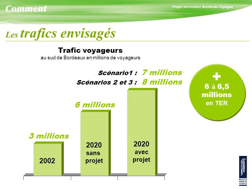 + Les trafics envisagés 6 millions 3 millions Trafic voyageurs 6 à 6,5