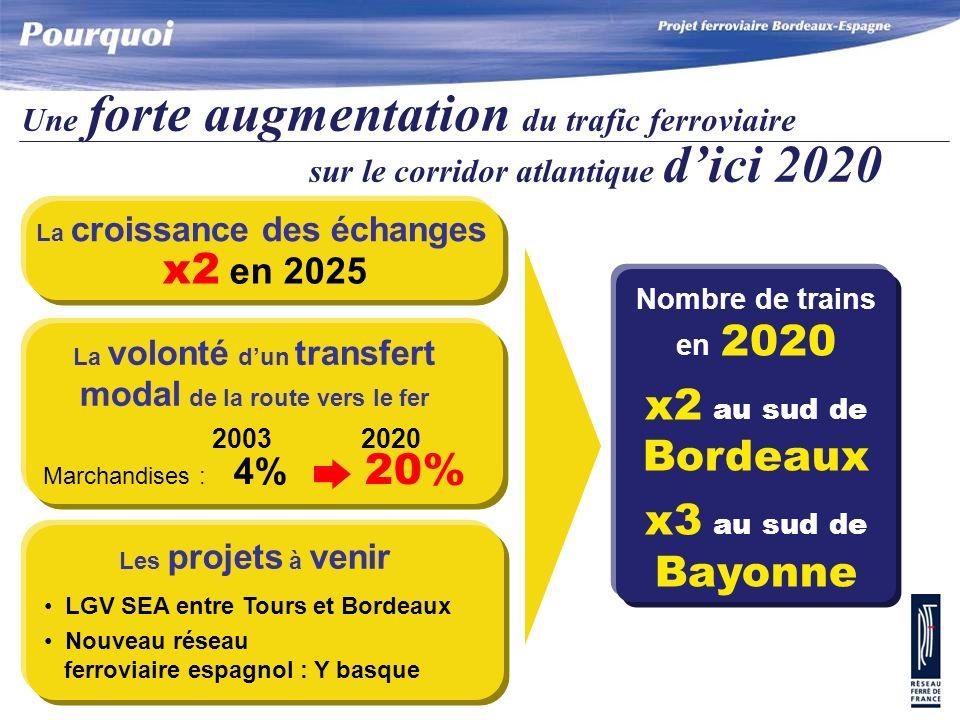 x2 en 2025 x2 au sud de Bordeaux x3 au sud de Bayonne
