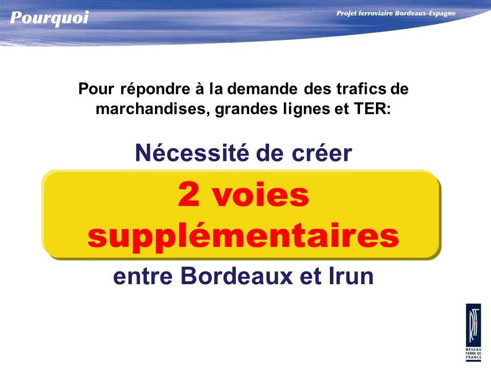 2 voies supplémentaires Nécessité de créer entre Bordeaux et Irun