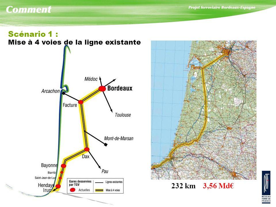 Scénario 1 : 232 km 3,56 Md€ Mise à 4 voies de la ligne existante