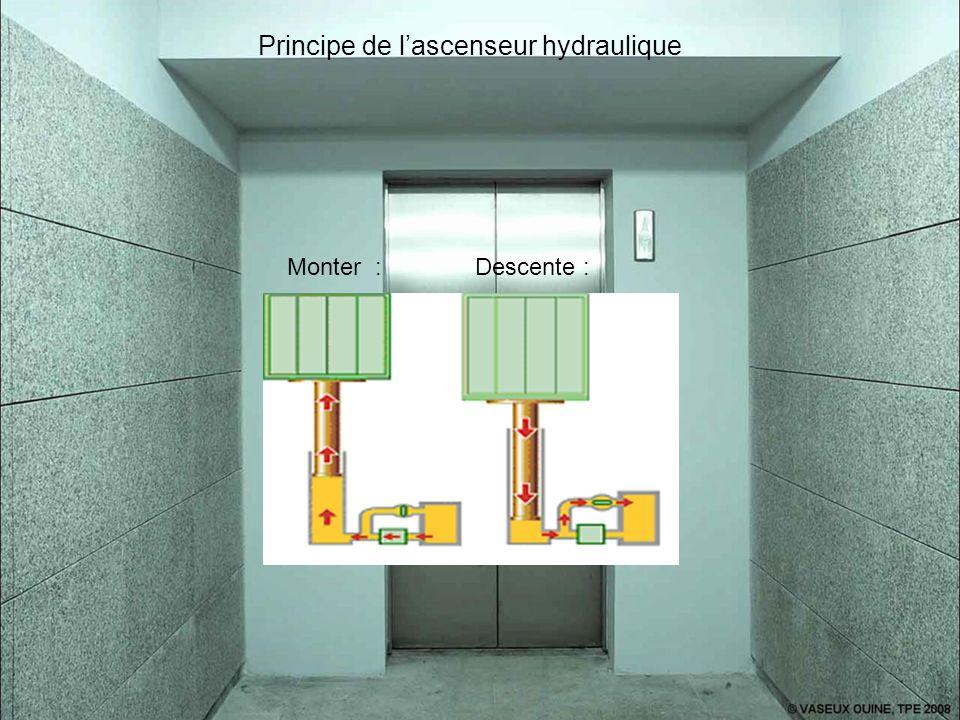 Principe de l'ascenseur hydraulique
