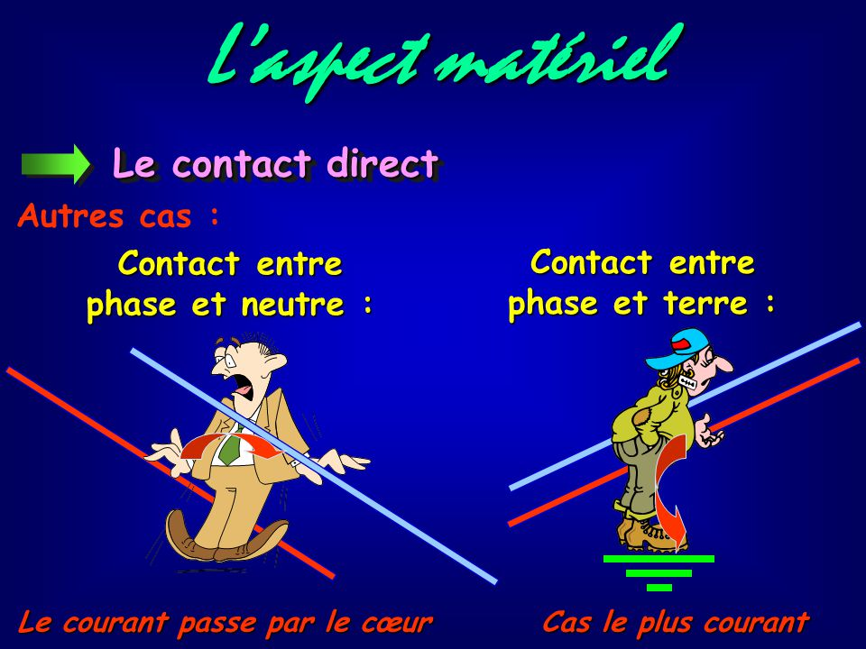 L'aspect matériel Le contact direct Autres cas : Contact entre