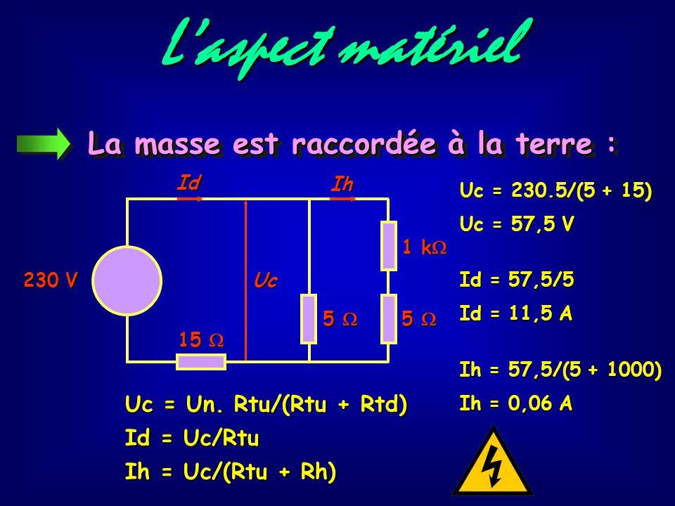 L'aspect matériel La masse est raccordée à la terre :