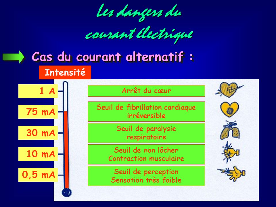 Seuil de fibrillation cardiaque irréversible Contraction musculaire