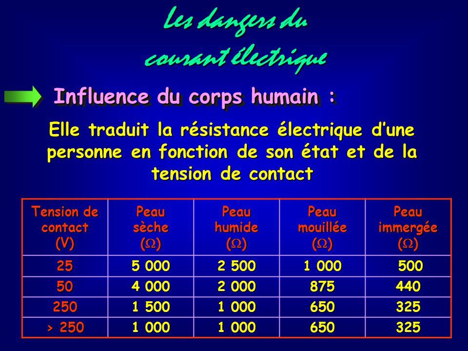 Les dangers du courant électrique