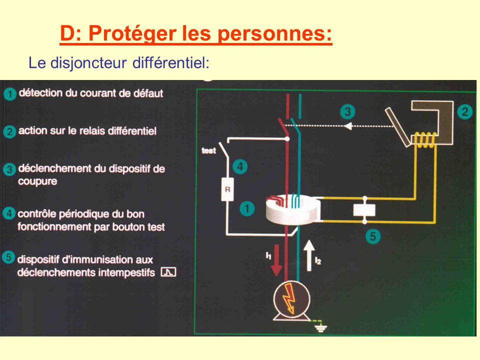 D: Protéger les personnes:
