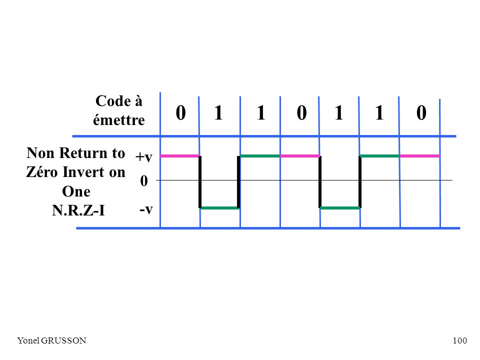 1 Code à émettre Non Return to +v Zéro Invert on One N.R.Z-I -v