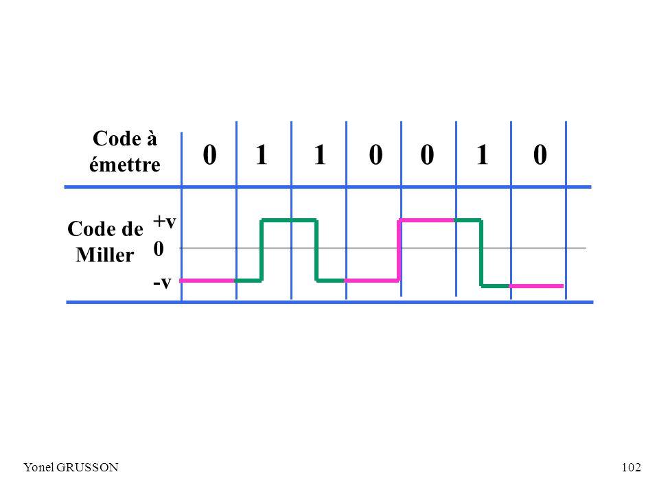 Code à émettre 1 Code de Miller +v -v Yonel GRUSSON