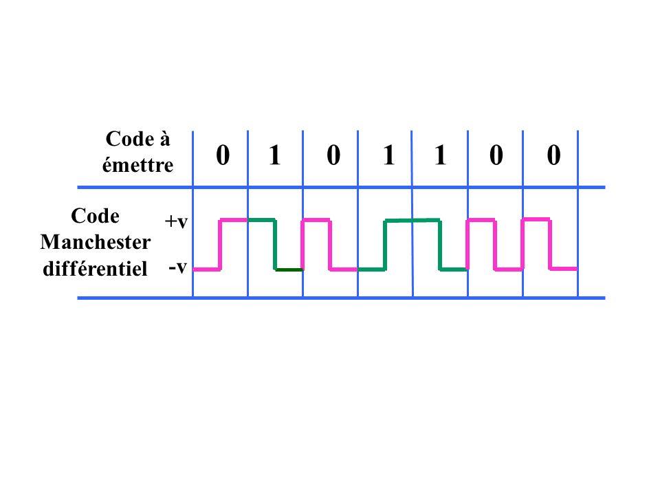 Code à émettre 1 +v -v Code Manchester différentiel