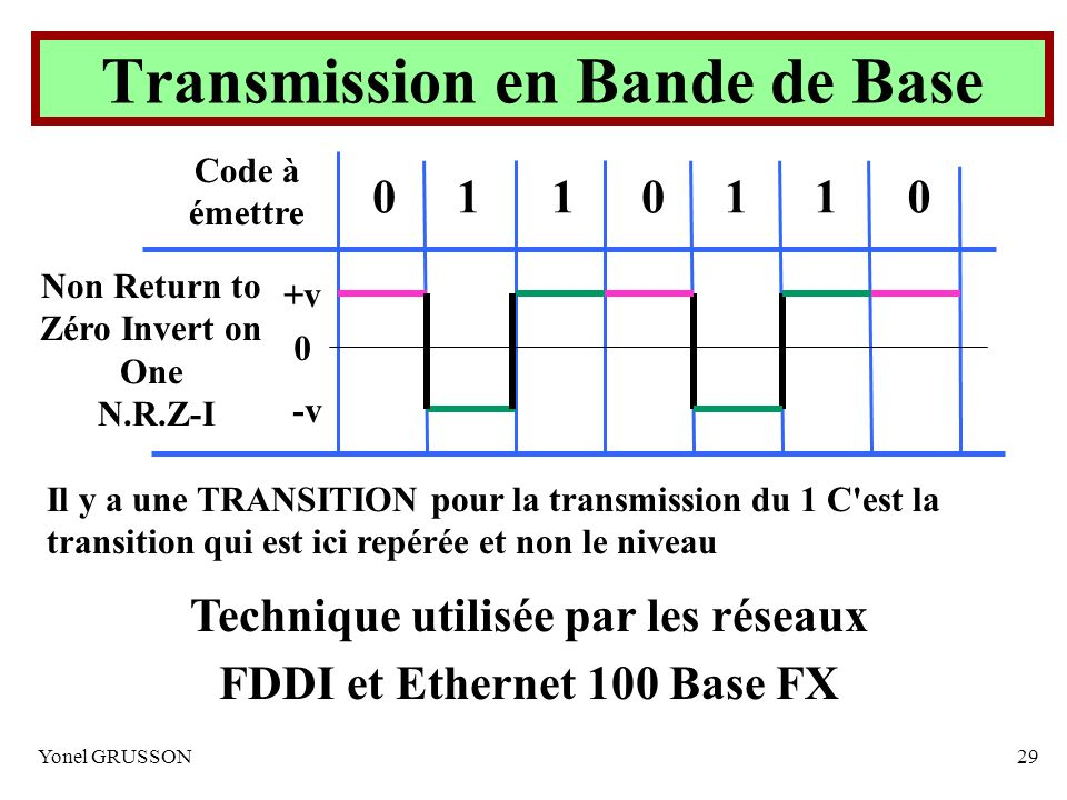 Transmission en Bande de Base