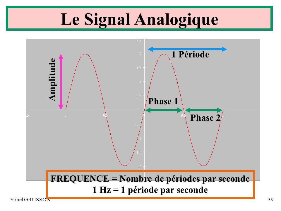 Le Signal Analogique 1 Période Amplitude Phase 1 Phase 2