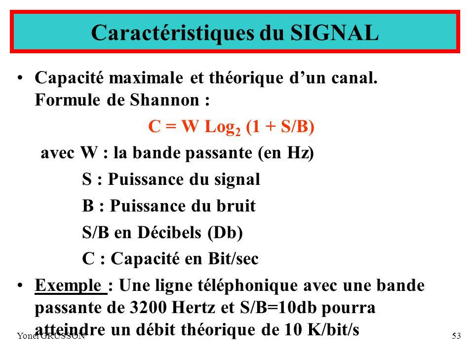 Caractéristiques du SIGNAL