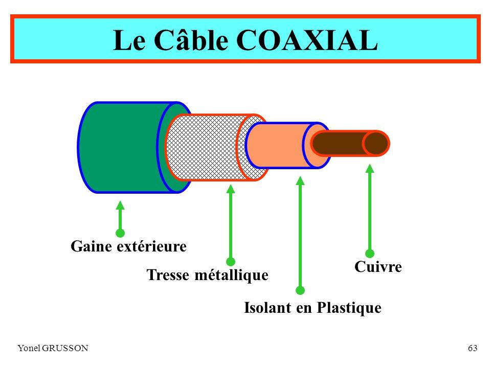 Le Câble COAXIAL Gaine extérieure Cuivre Tresse métallique