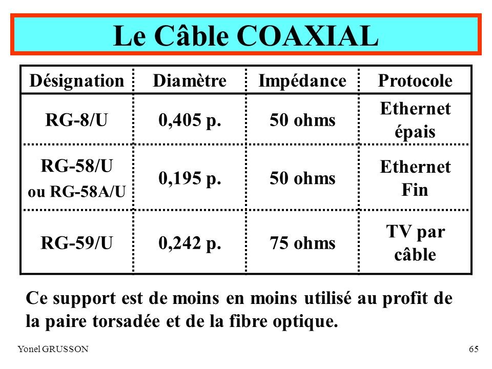 Le Câble COAXIAL Désignation Diamètre Impédance Protocole RG-8/U