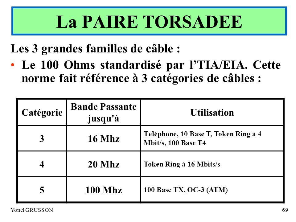 La PAIRE TORSADEE Les 3 grandes familles de câble :