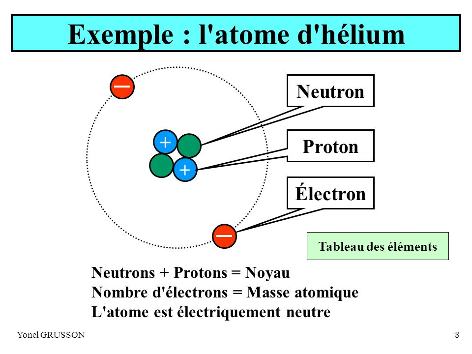 Exemple : l atome d hélium