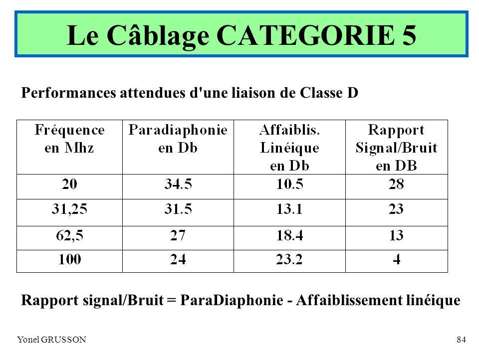 Le Câblage CATEGORIE 5 Performances attendues d une liaison de Classe D. Rapport signal/Bruit = ParaDiaphonie - Affaiblissement linéique.