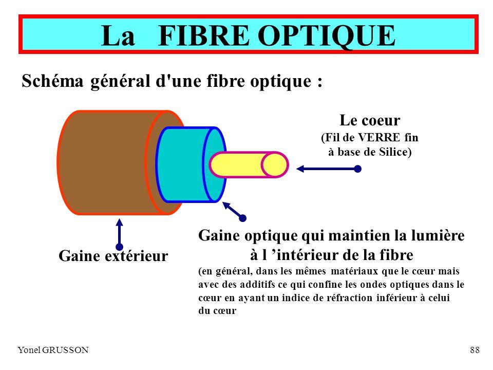 Schéma général d une fibre optique :