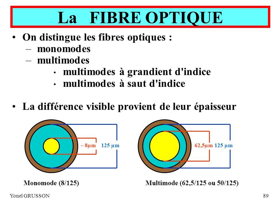 La FIBRE OPTIQUE On distingue les fibres optiques : monomodes