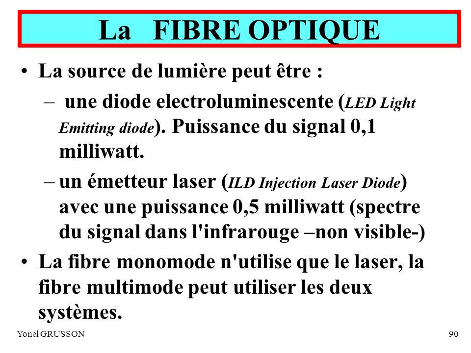 La FIBRE OPTIQUE La source de lumière peut être :
