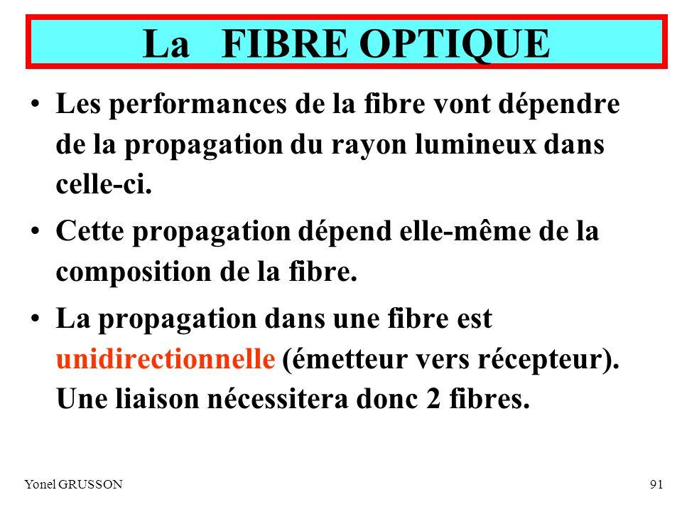 La FIBRE OPTIQUE Les performances de la fibre vont dépendre de la propagation du rayon lumineux dans celle-ci.