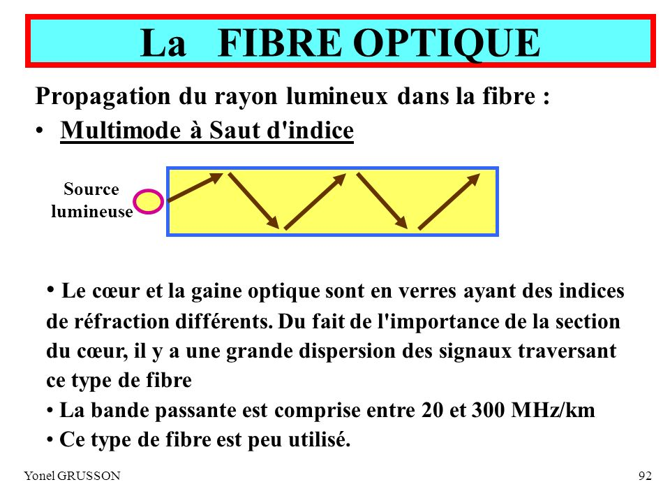 La FIBRE OPTIQUE Propagation du rayon lumineux dans la fibre :
