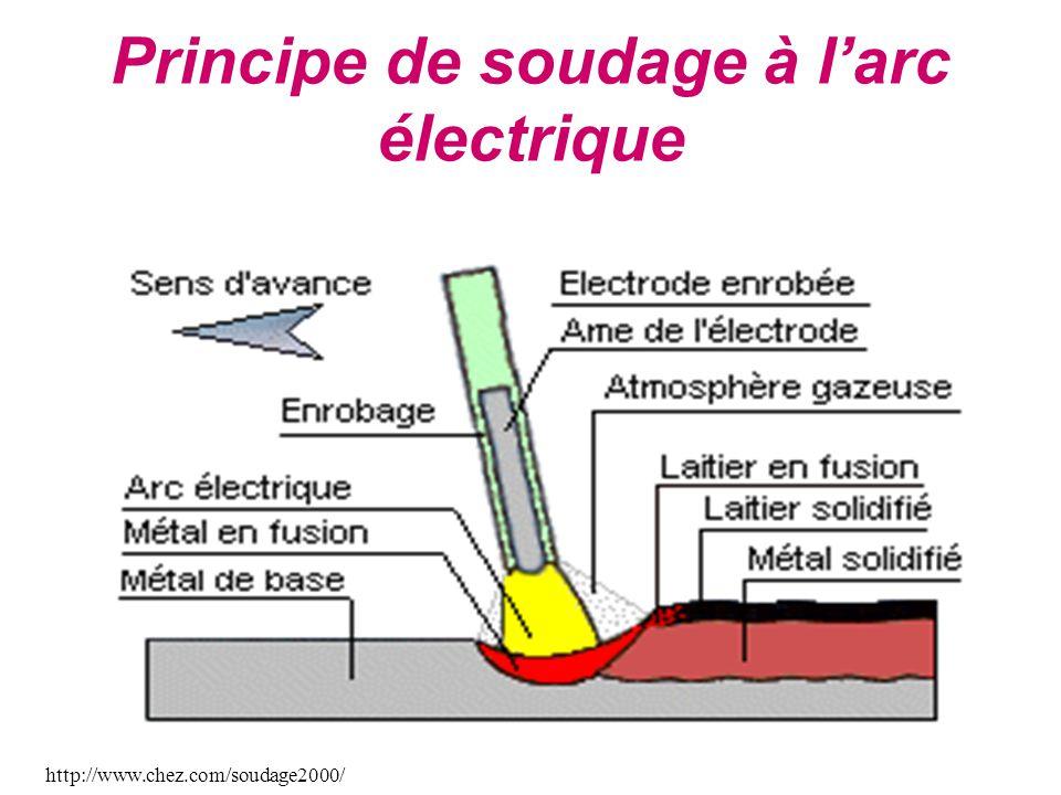 Principe de soudage à l'arc électrique