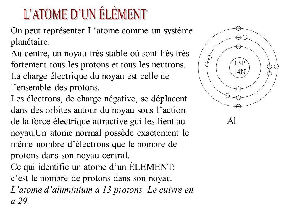 On peut représenter I 'atome comme un système planétaire.