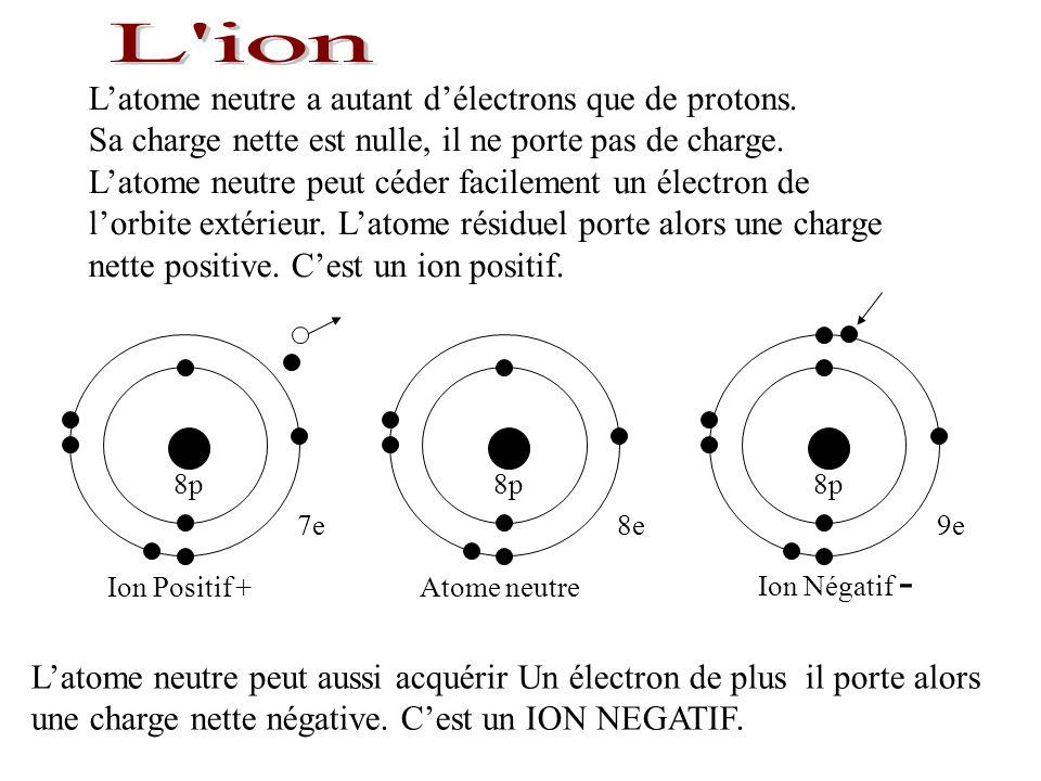 L ion L'atome neutre a autant d'électrons que de protons.