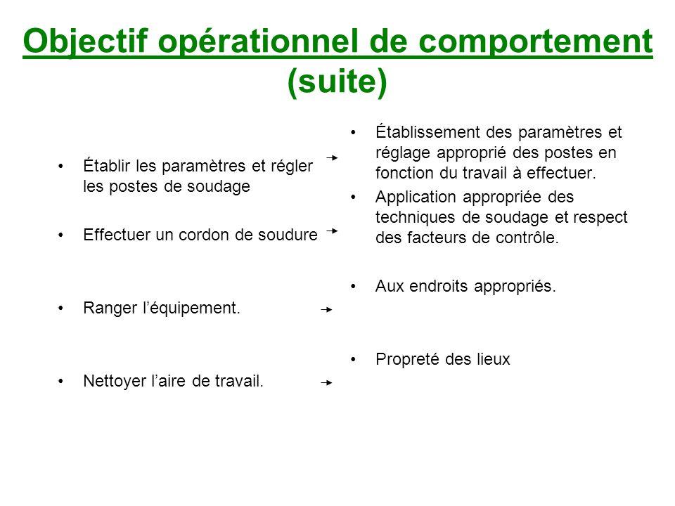 Objectif opérationnel de comportement (suite)