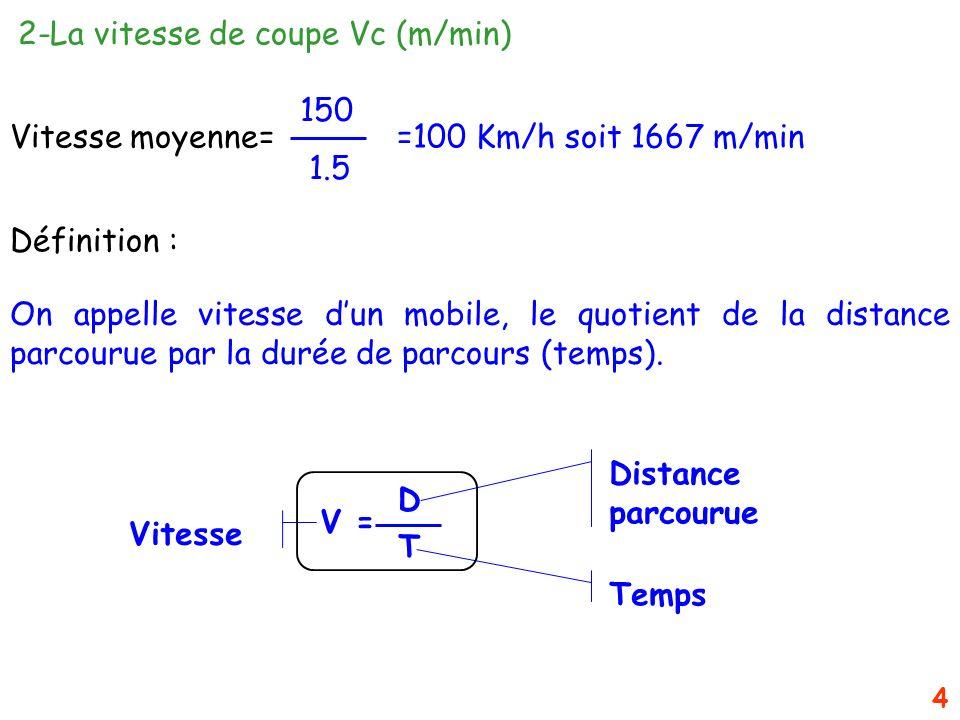 Vitesse moyenne= =100 Km/h soit 1667 m/min
