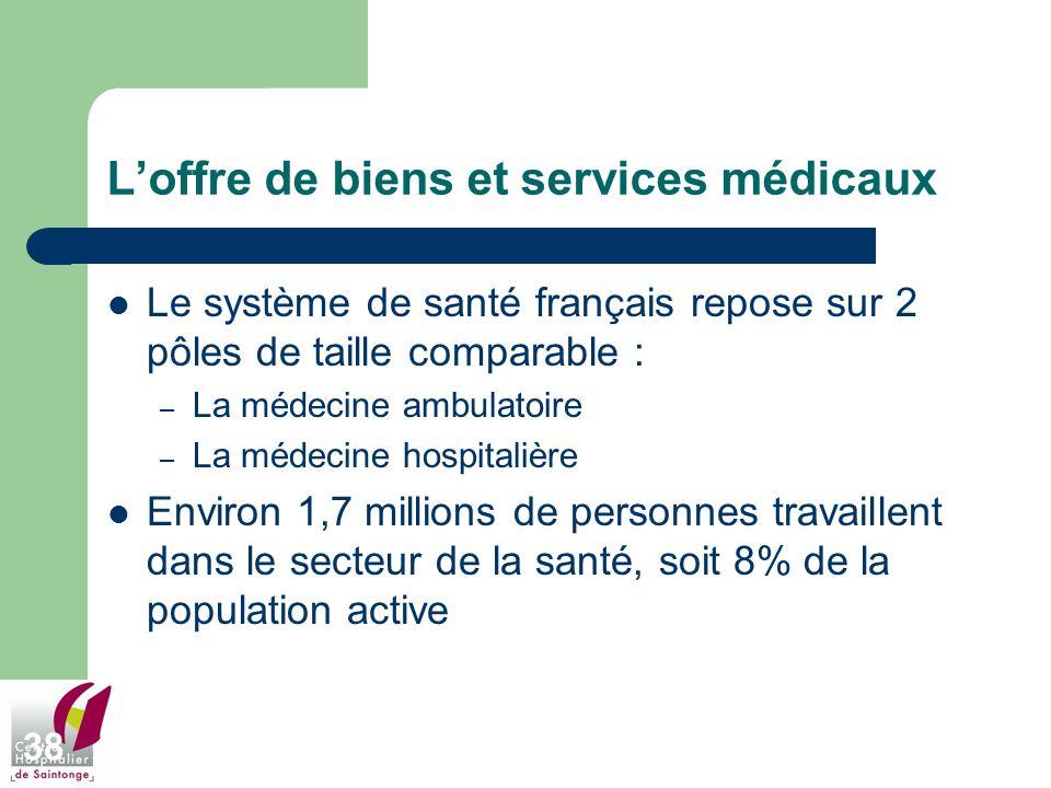 L'offre de biens et services médicaux