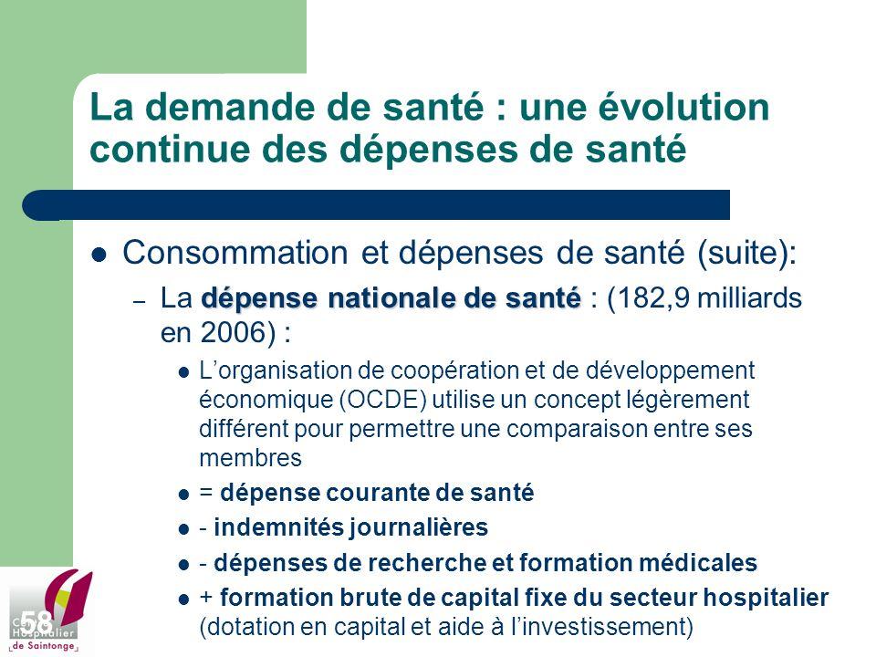 La demande de santé : une évolution continue des dépenses de santé