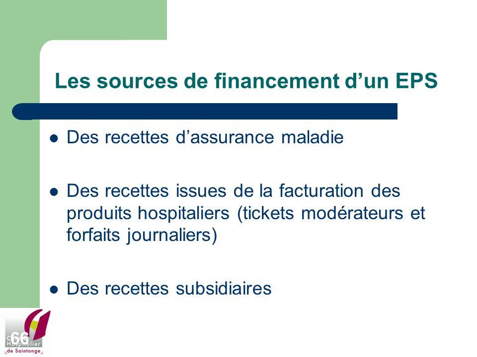 Les sources de financement d'un EPS