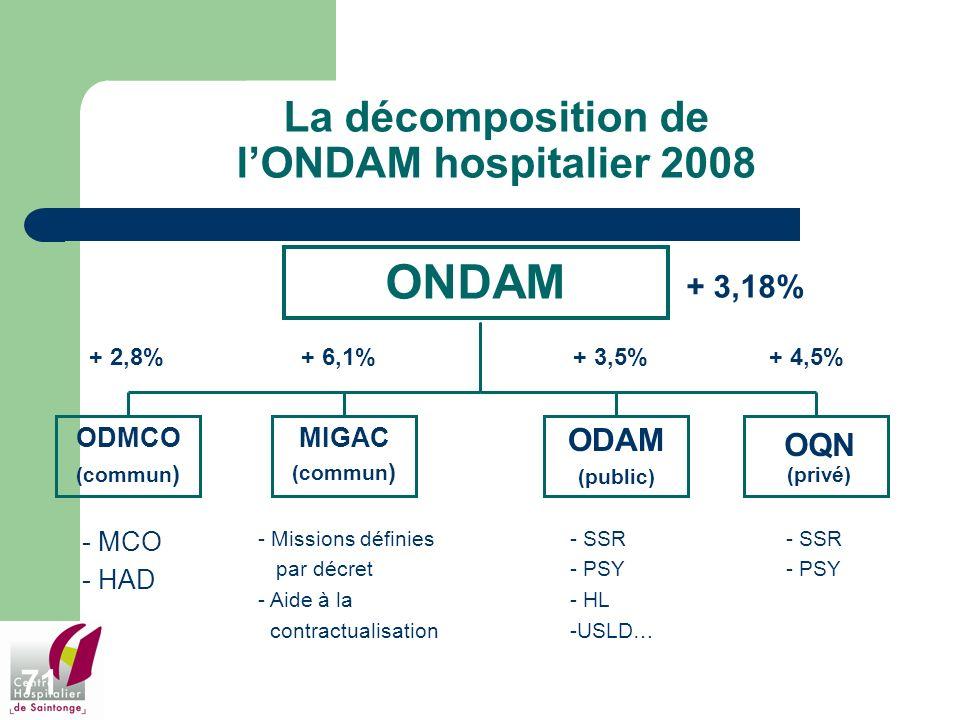 La décomposition de l'ONDAM hospitalier 2008
