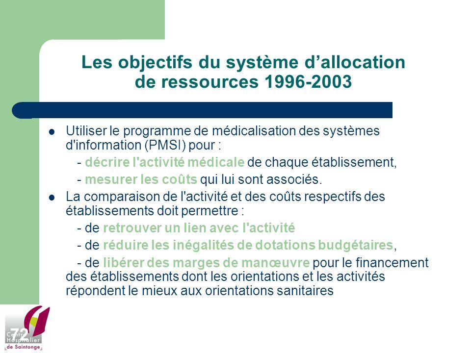 Les objectifs du système d'allocation de ressources 1996-2003