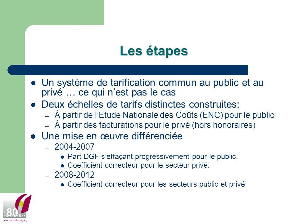 Les étapes Un système de tarification commun au public et au privé … ce qui n'est pas le cas. Deux échelles de tarifs distinctes construites:
