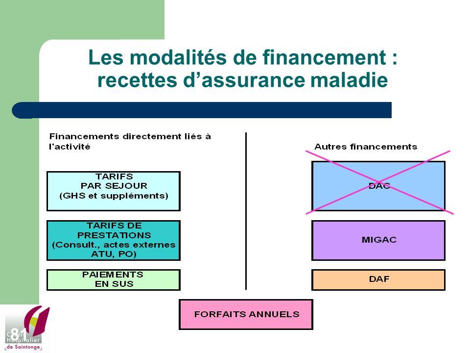 Les modalités de financement : recettes d'assurance maladie